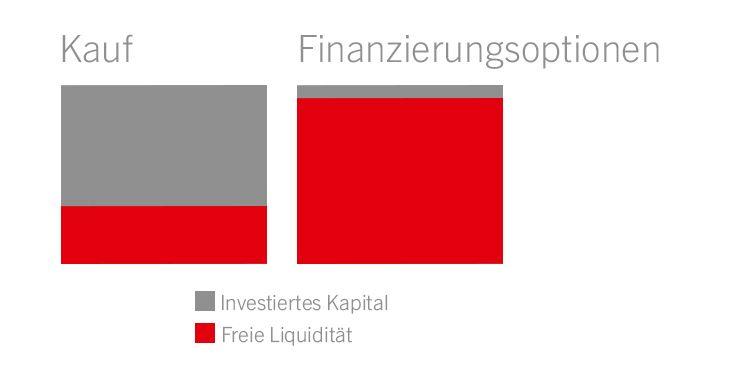 Liquidität für mehr Freiräume
