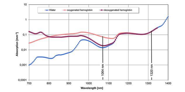 Láser Nd: YAG Limax® 120 y Limax® 60 longitud de onda