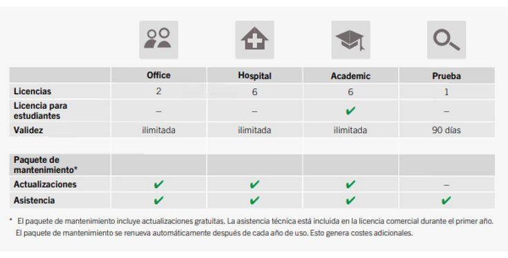 IPS CaseDesigner - Modelos de licencia