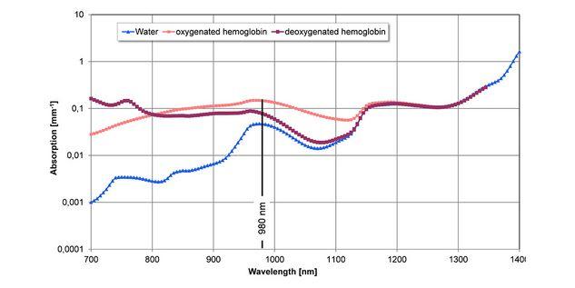 Sistemas láser quirúrgicos diomax® - longitud de onda